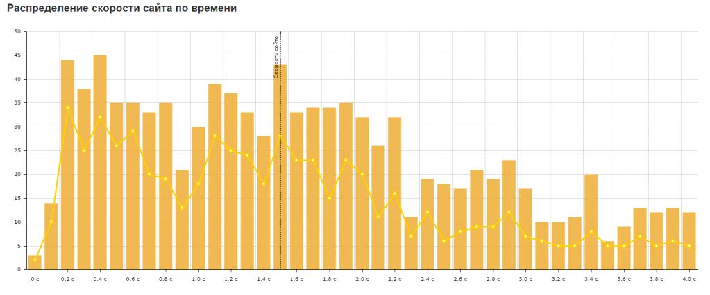 Распределение скорости сайта по времени